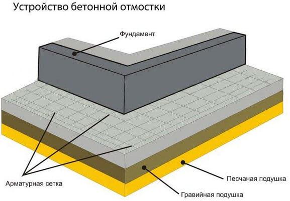 Ustrojstvo-otmostki-iz-betona3