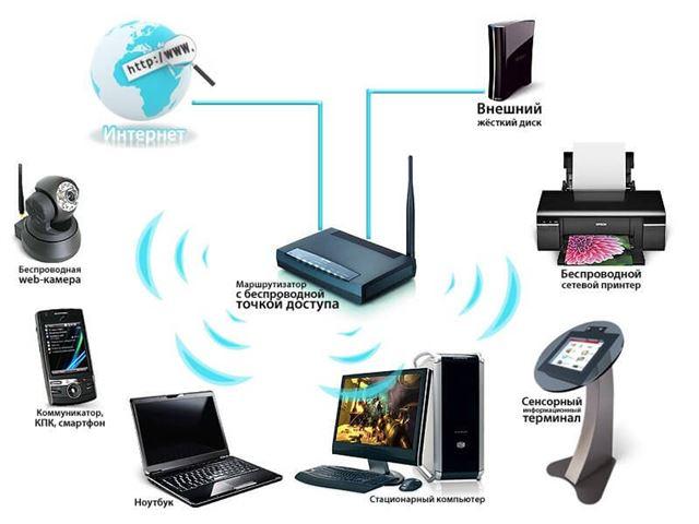 Wi-Fi роутеры для дома - цены, каталог, отзывы Купить