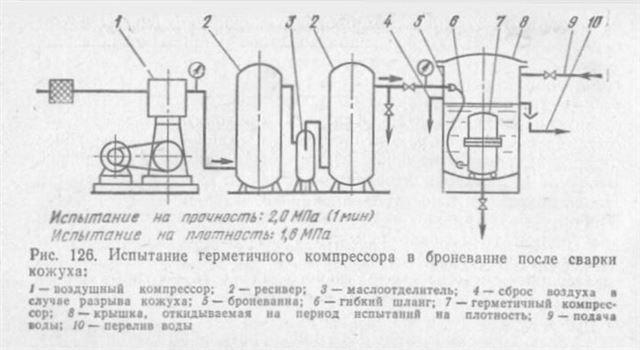 Камазовский компрессор своими руками