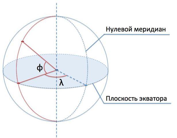 Как определить широту