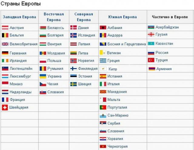 Страны частично европа