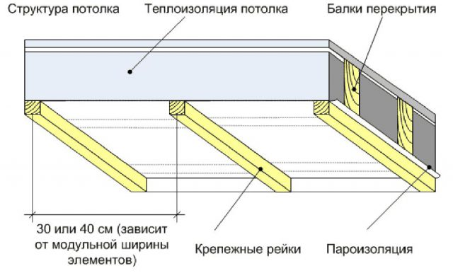 Монтаж теплоизоляции на потолке