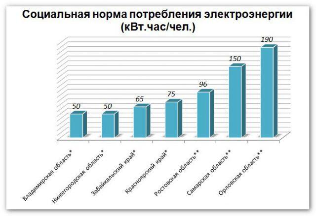 Нормы потребления электроэнергии по регионам
