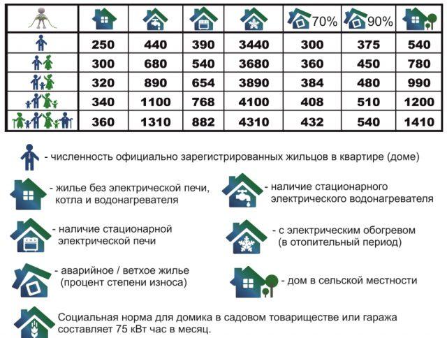Нормы потребления энергии
