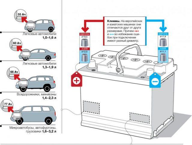 Виды аккумулятора для авто