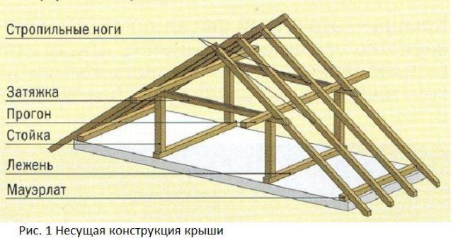 1_Nesuschaya konstruktsiya kryshi