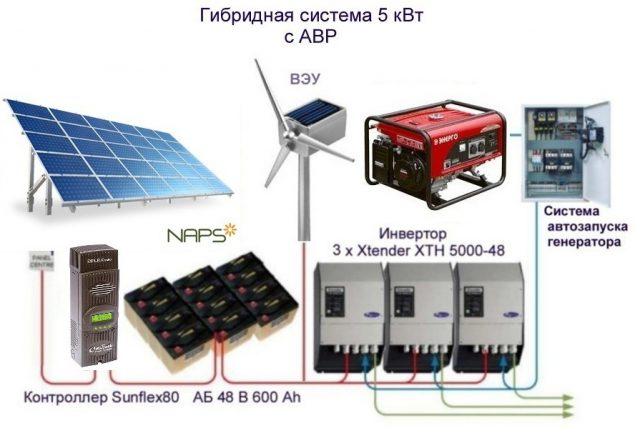 Автономное электричество